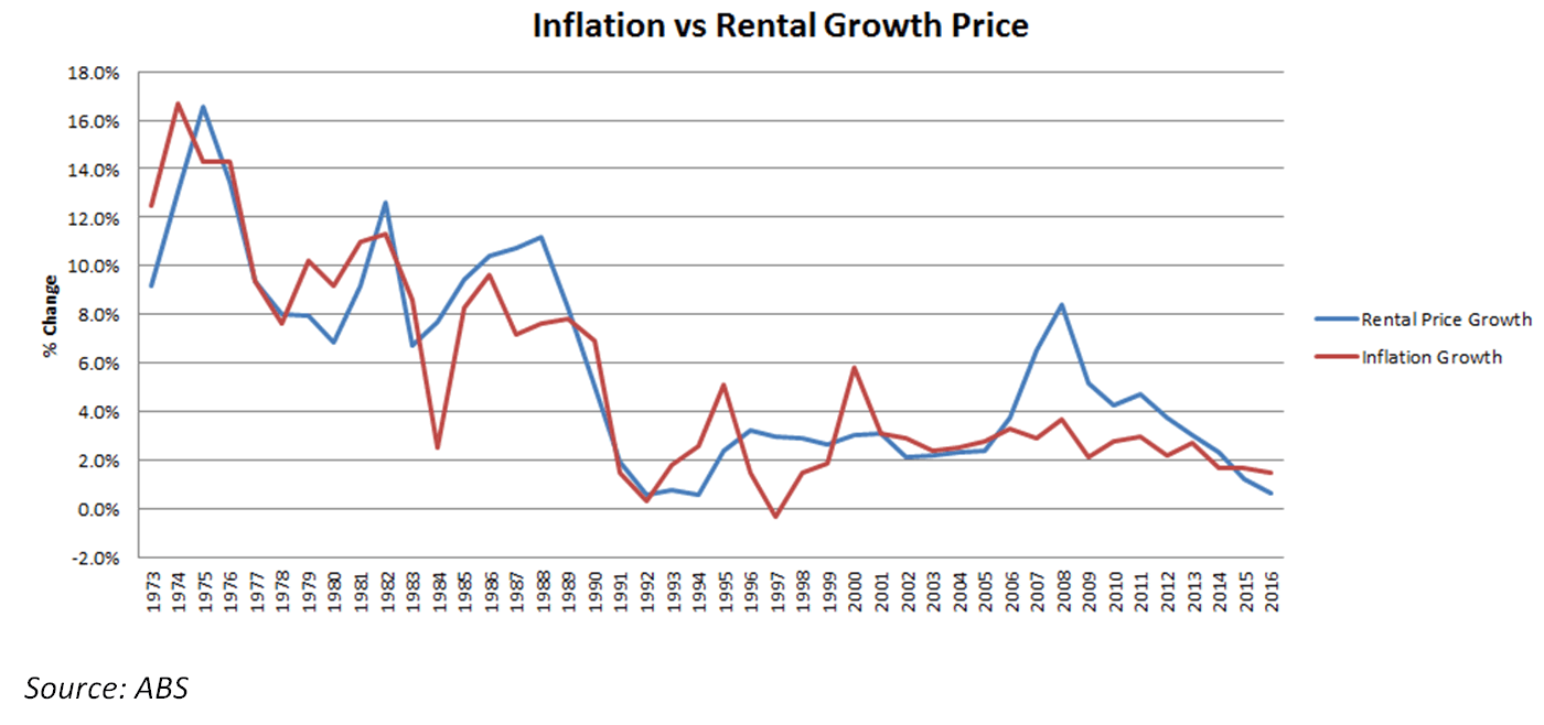 inflation vs rental growth chart