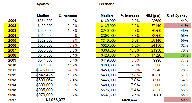 table comparing the median house price in Sydney and Brisbane