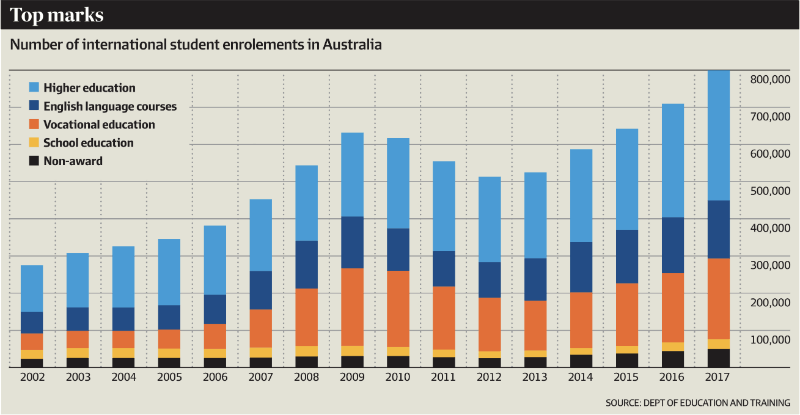 number of international students enrolements in Australia