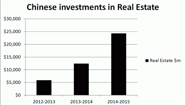 Chinese Buyers Graph